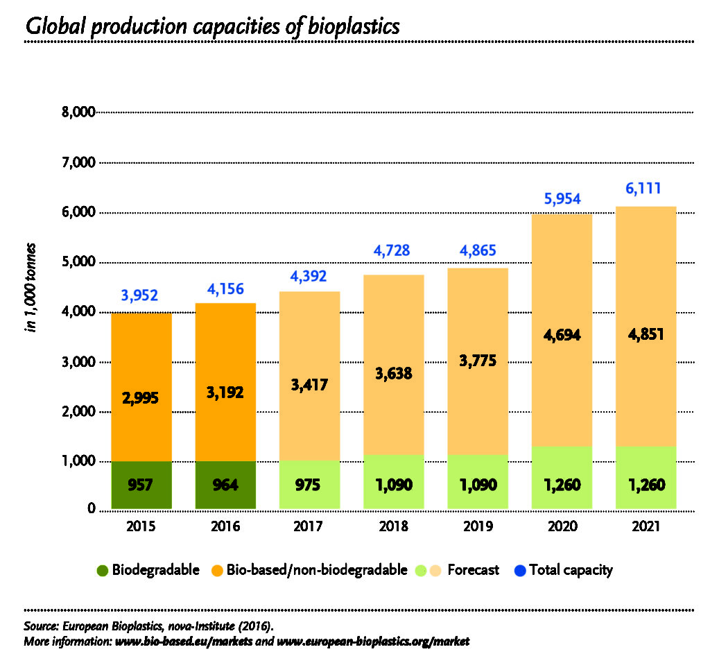 Global production capacities of bioplastics 2016-2021