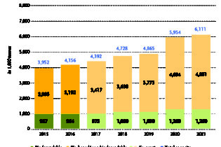 Global bioplastics production capacities continue to grow