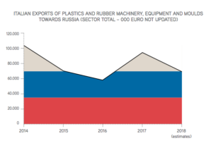Russia: an Important Market for Plastics and Rubber Machinery