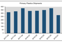 Plastics machinery shipments decline in first quarter 2019