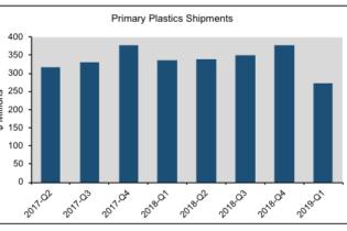 Plastics machinery shipments decline in first quarter 2019