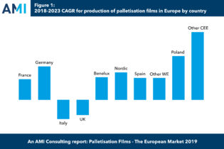 Palletisation Films: the european market 2019
